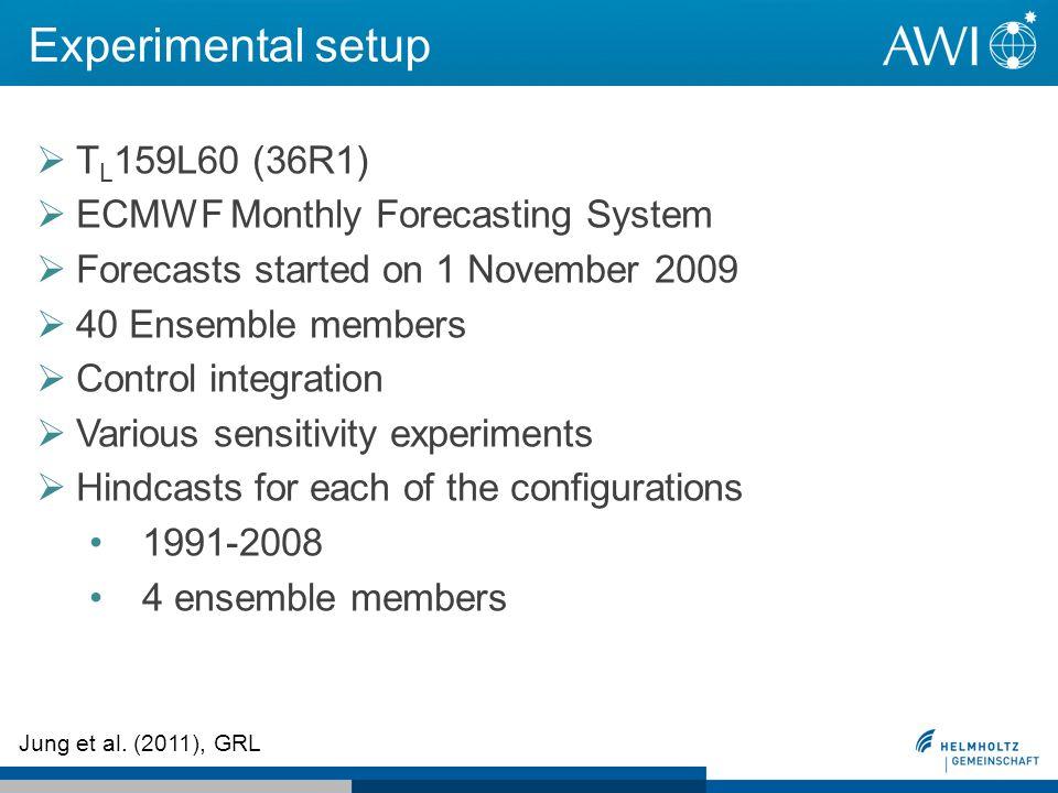 Experimental setup Jung et al. (2011), GRL T L 159L60 (36R1) ECMWF Monthly Forecasting System Forecasts started on 1 November 2009 40 Ensemble members