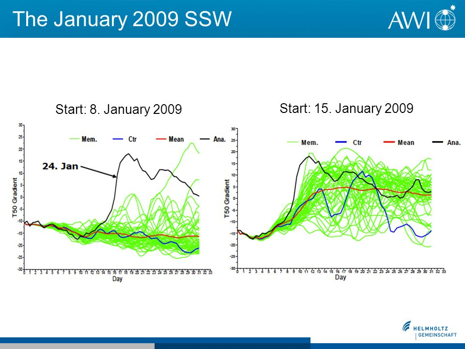 The January 2009 SSW Start: 8. January 2009 Start: 15. January 2009