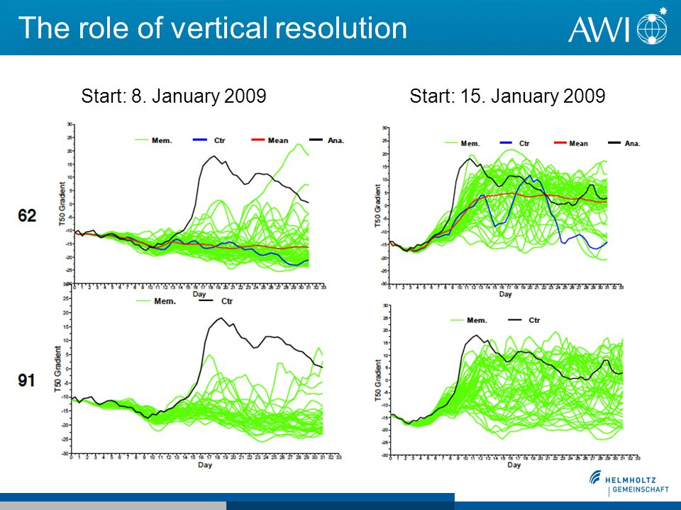 The role of vertical resolution Start: 8. January 2009Start: 15. January 2009