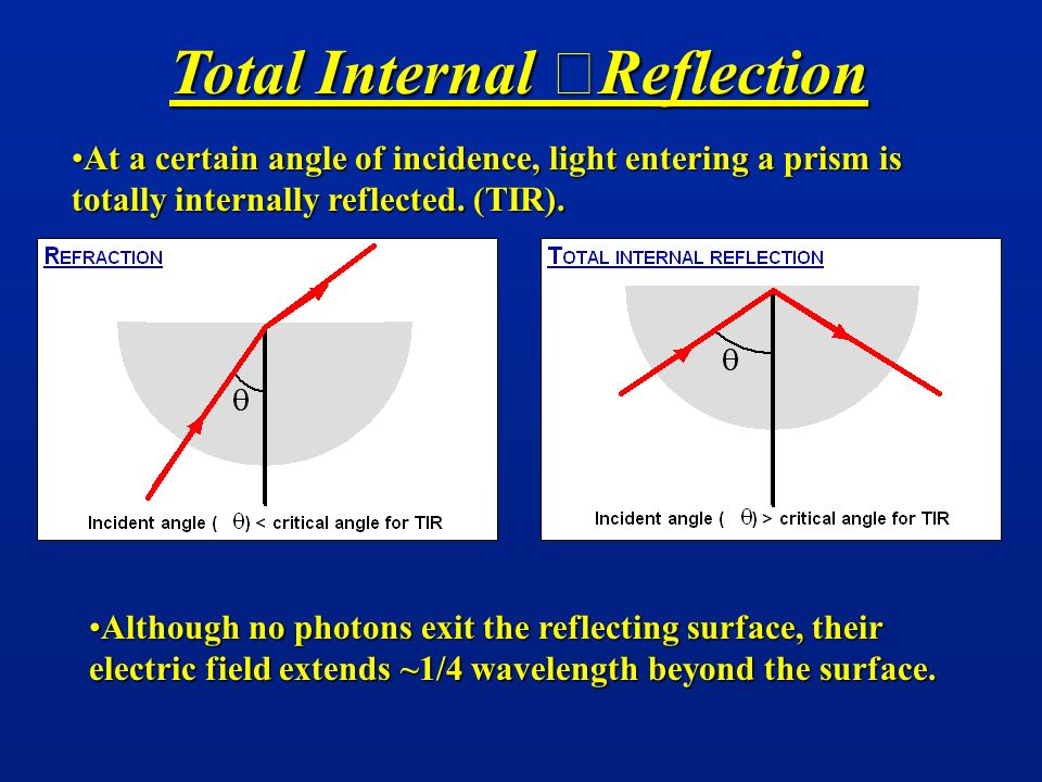 At a certain angle of incidence, light entering a prism is totally internally reflected. (TIR).At a certain angle of incidence, light entering a prism