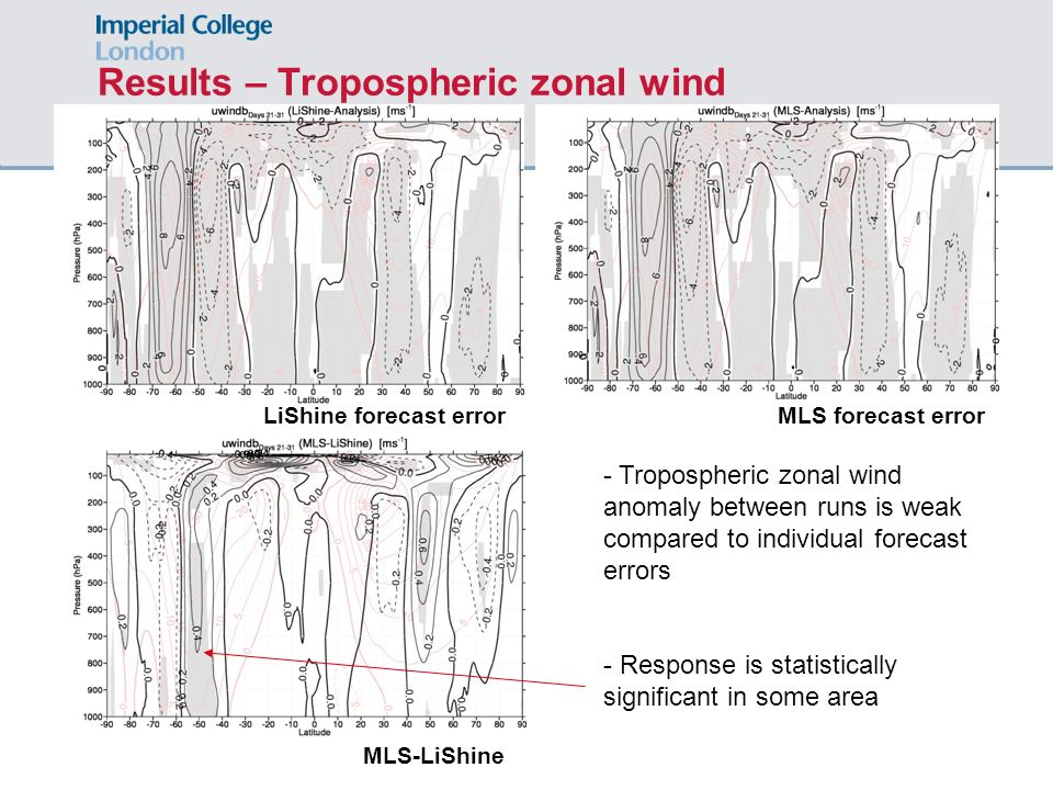 Results – Tropospheric zonal wind MLS-LiShine MLS forecast errorLiShine forecast error - Tropospheric zonal wind anomaly between runs is weak compared