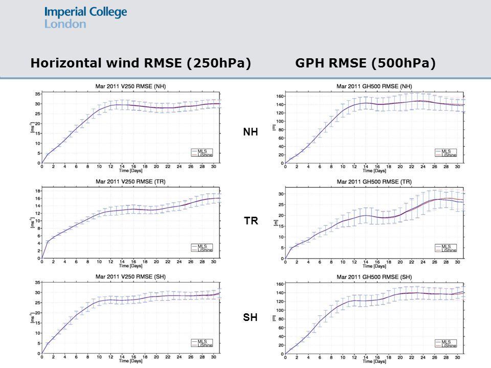 Horizontal wind RMSE (250hPa)GPH RMSE (500hPa) NH TR SH