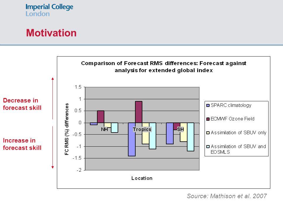 Motivation Source: Mathison et al. 2007 Increase in forecast skill Decrease in forecast skill