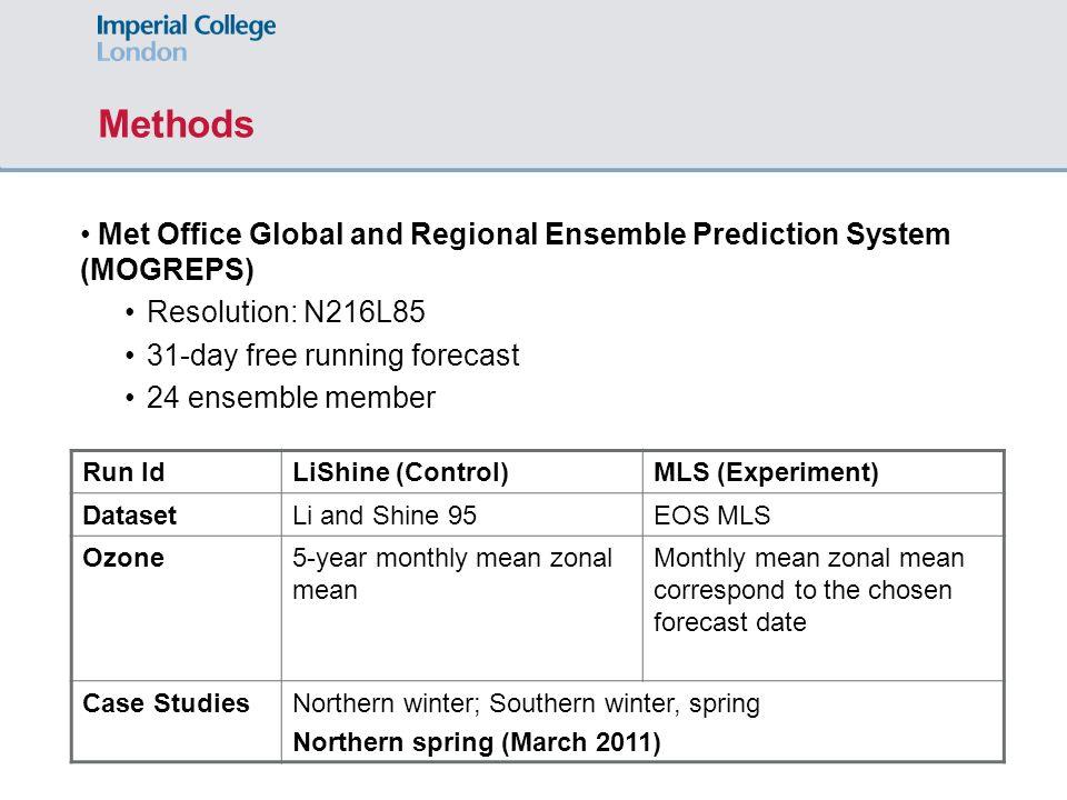 Methods Met Office Global and Regional Ensemble Prediction System (MOGREPS) Resolution: N216L85 31-day free running forecast 24 ensemble member Run Id