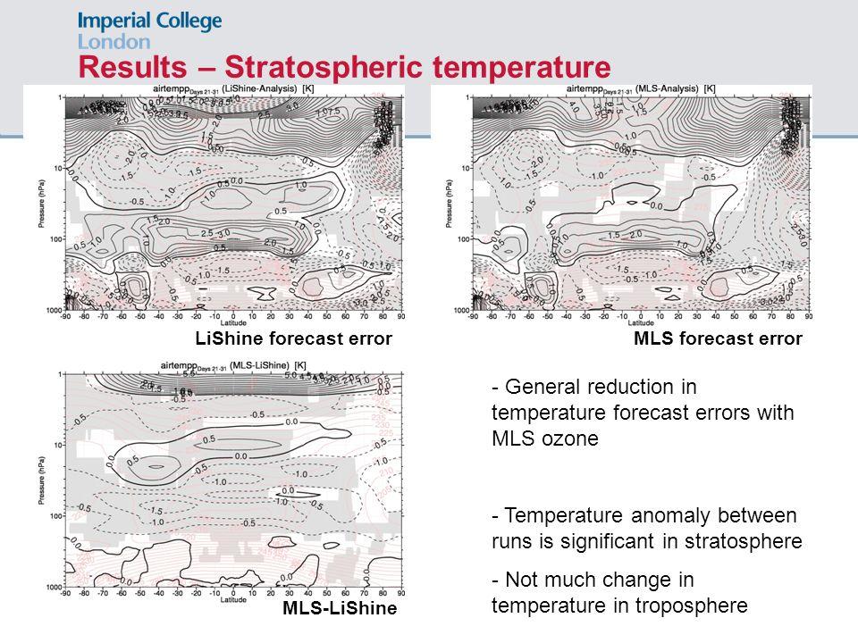 Results – Stratospheric temperature MLS-LiShine MLS forecast errorLiShine forecast error - General reduction in temperature forecast errors with MLS o