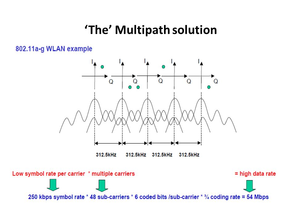 The Multipath solution