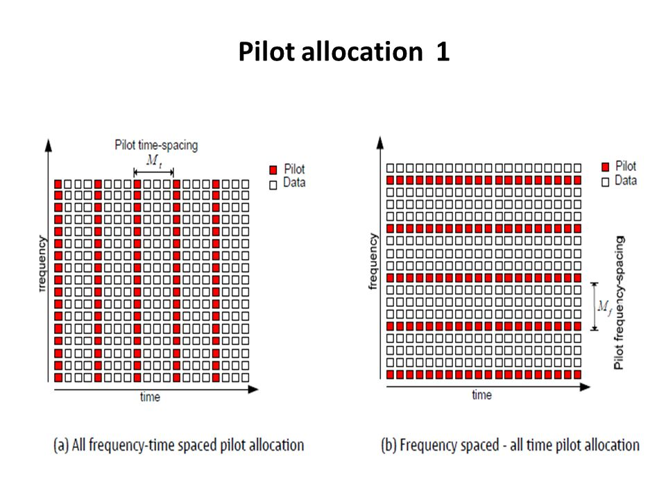 Pilot allocation 1