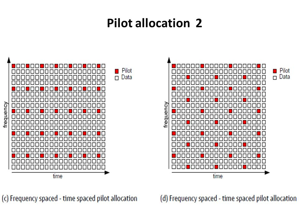 Pilot allocation 2