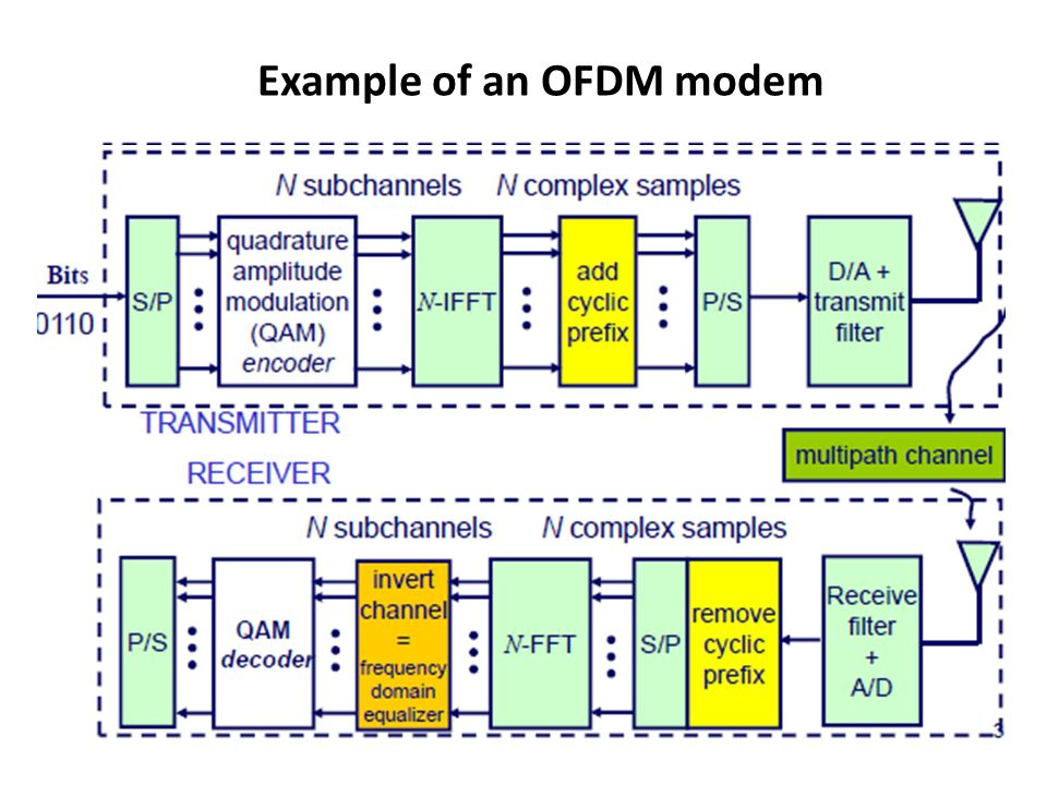 Example of an OFDM modem