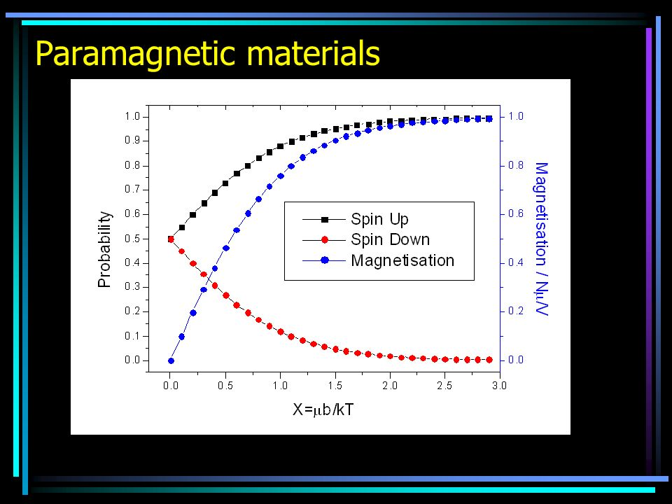 Paramagnetic materials