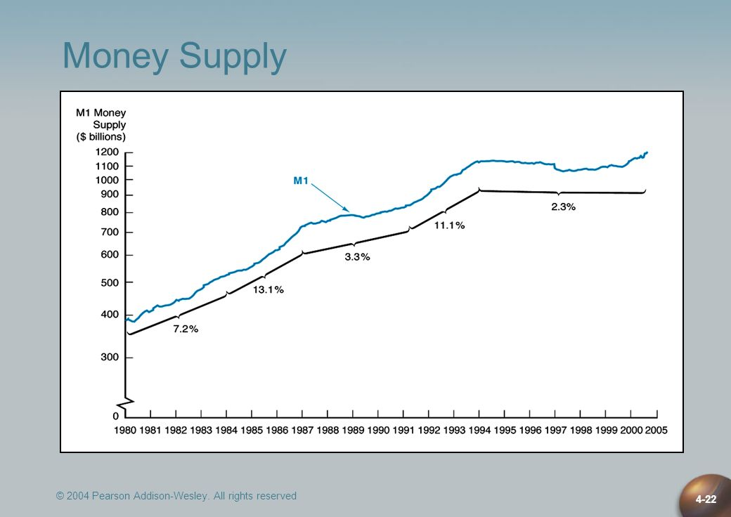 © 2004 Pearson Addison-Wesley. All rights reserved 4-22 Money Supply