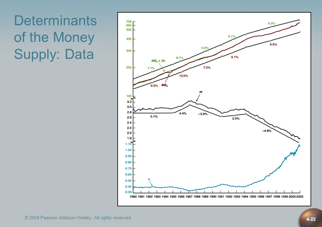 © 2004 Pearson Addison-Wesley. All rights reserved 4-23 Determinants of the Money Supply: Data