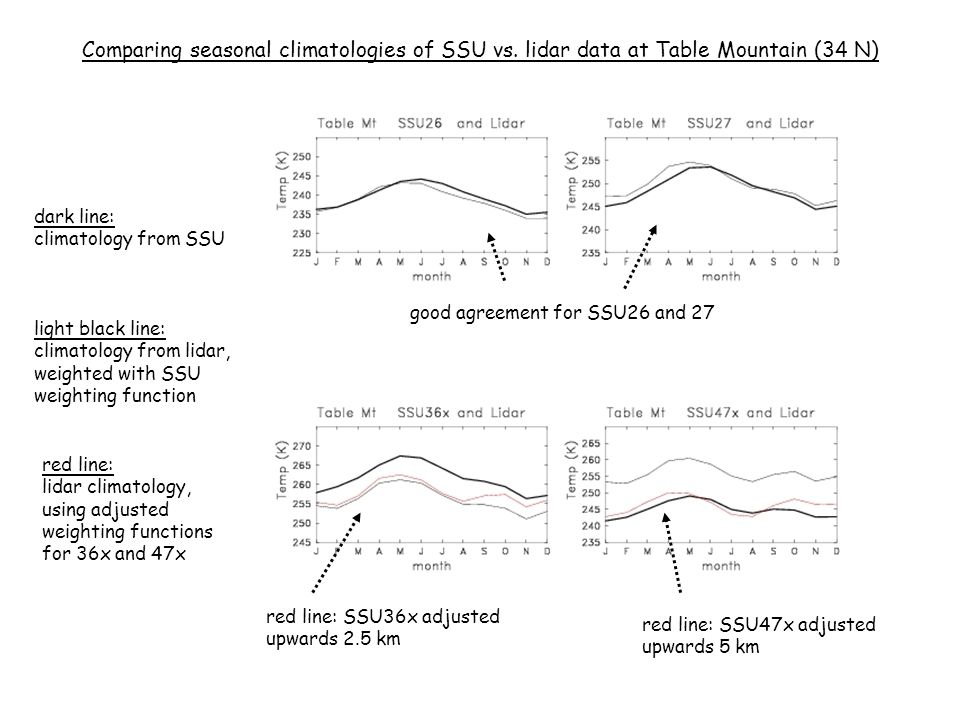 good agreement for SSU26 and 27 Comparing seasonal climatologies of SSU vs.