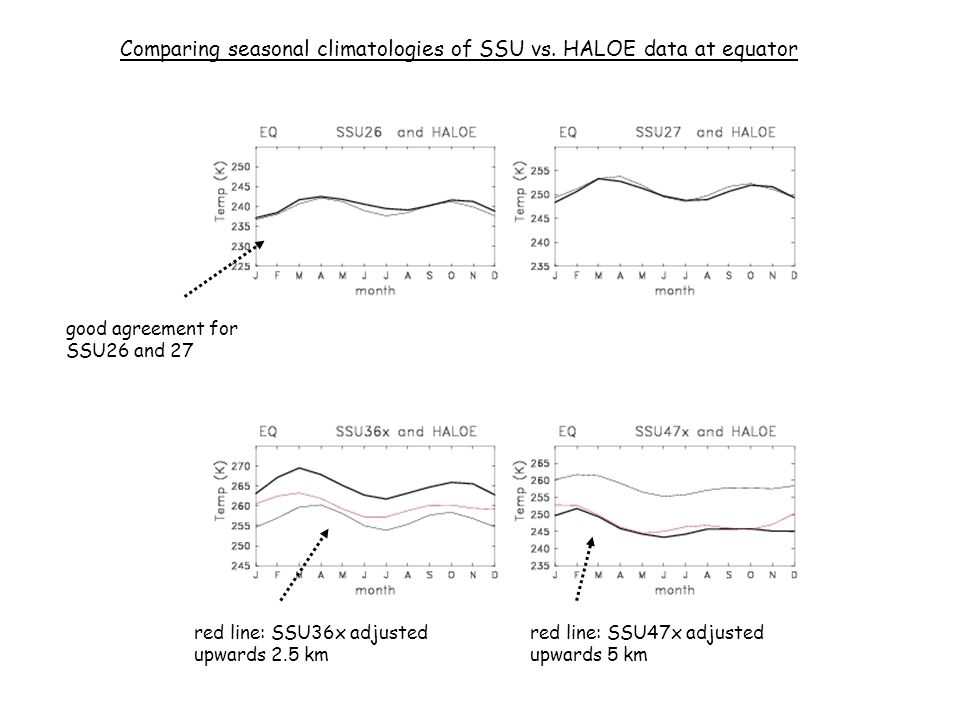 good agreement for SSU26 and 27 Comparing seasonal climatologies of SSU vs. HALOE data at equator red line: SSU36x adjusted upwards 2.5 km red line: S
