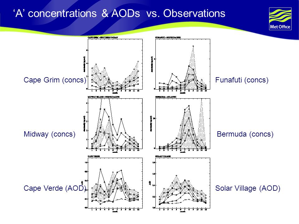 A concentrations & AODs vs.