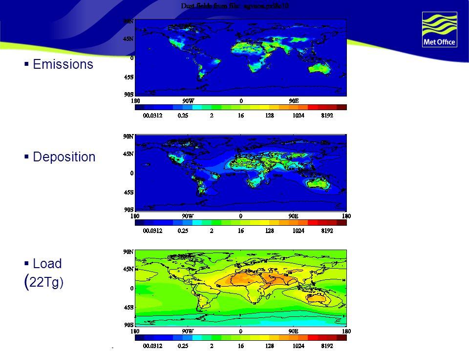 Emissions Deposition Load ( 22Tg)