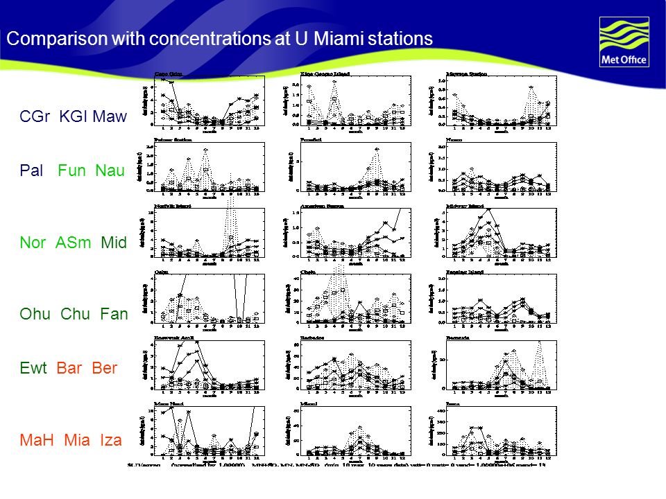 Comparison with concentrations at U Miami stations CGr KGI Maw Pal Fun Nau Nor ASm Mid Ohu Chu Fan Ewt Bar Ber MaH Mia Iza