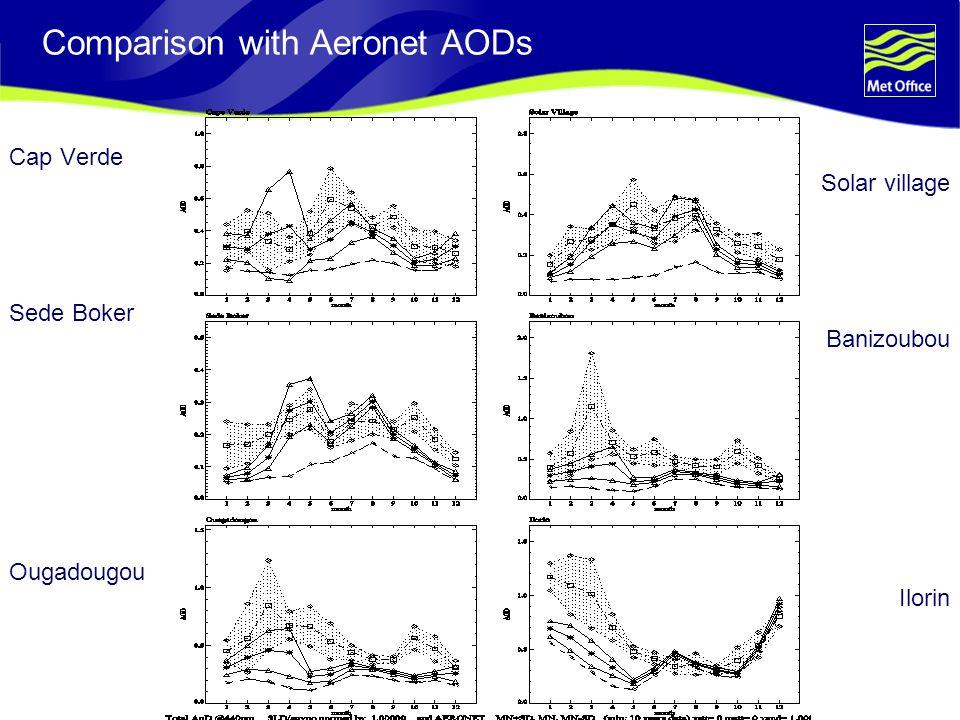 Comparison with Aeronet AODs Cap Verde Solar village Sede Boker Banizoubou Ougadougou Ilorin