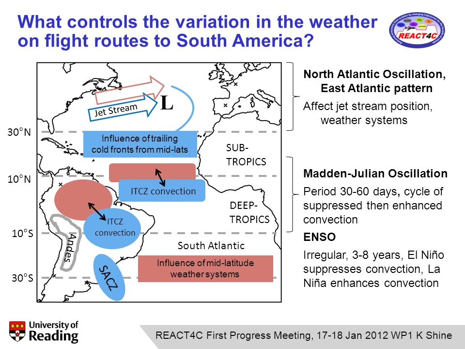 12.01.11 REACT4C First Progress Meeting, 17-18 Jan 2012 WP1 K Shine Andes Jet Stream South Atlantic 30°N 10°N 10°S 30°S DEEP- TROPICS SUB- TROPICS Influence of mid-latitude weather systems ITCZ convection SACZ ITCZ convection Influence of trailing cold fronts from mid-lats L North Atlantic Oscillation, East Atlantic pattern Affect jet stream position, weather systems Madden-Julian Oscillation Period 30-60 days, cycle of suppressed then enhanced convection ENSO Irregular, 3-8 years, El Niño suppresses convection, La Niña enhances convection What controls the variation in the weather on flight routes to South America