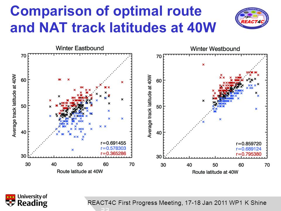 Comparison of optimal route and NAT track latitudes at 40W 23 REACT4C First Progress Meeting, 17-18 Jan 2011 WP1 K Shine