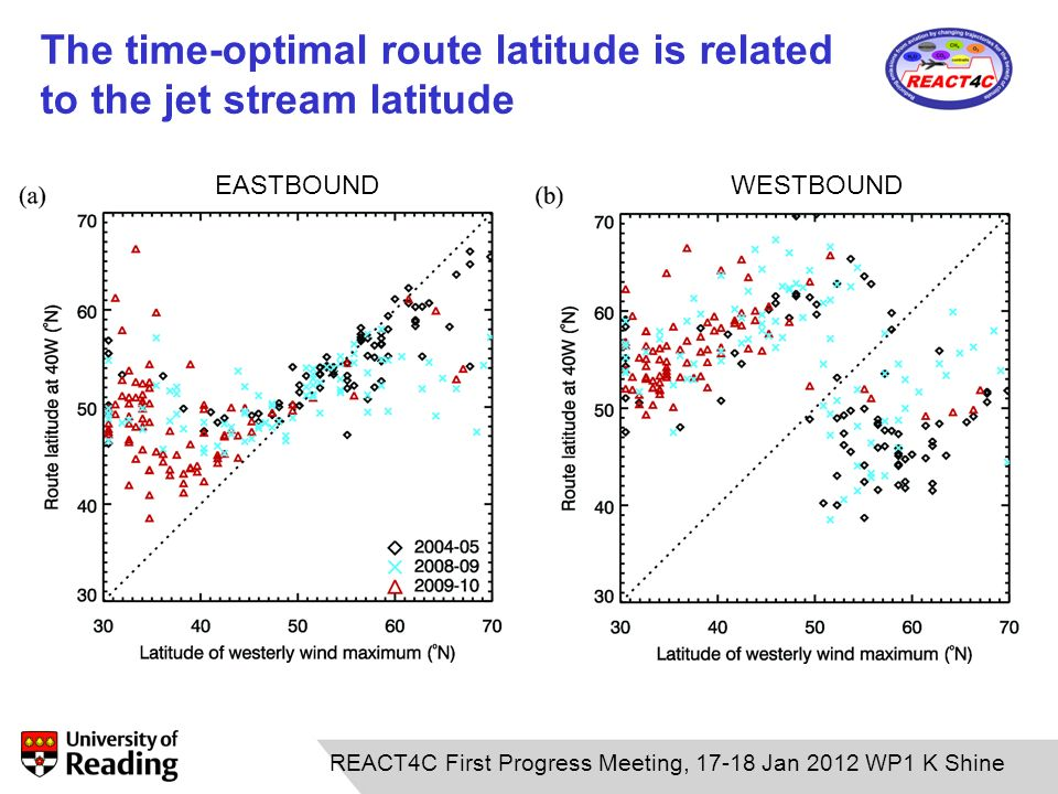 The time-optimal route latitude is related to the jet stream latitude EASTBOUNDWESTBOUND REACT4C First Progress Meeting, 17-18 Jan 2012 WP1 K Shine