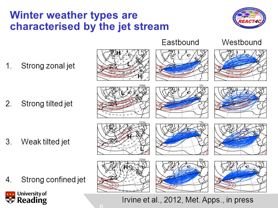 Climate impact proxies by winter weather type for eastbound and westbound routes Contrails: distance where Rhi >100%, T<233K Jet: S=strong, W=weak, Z=zonal, T=tilted, C=confined CO 2 : route time H 2 O: time in stratosphere NO x : weighted average of time at each latitude
