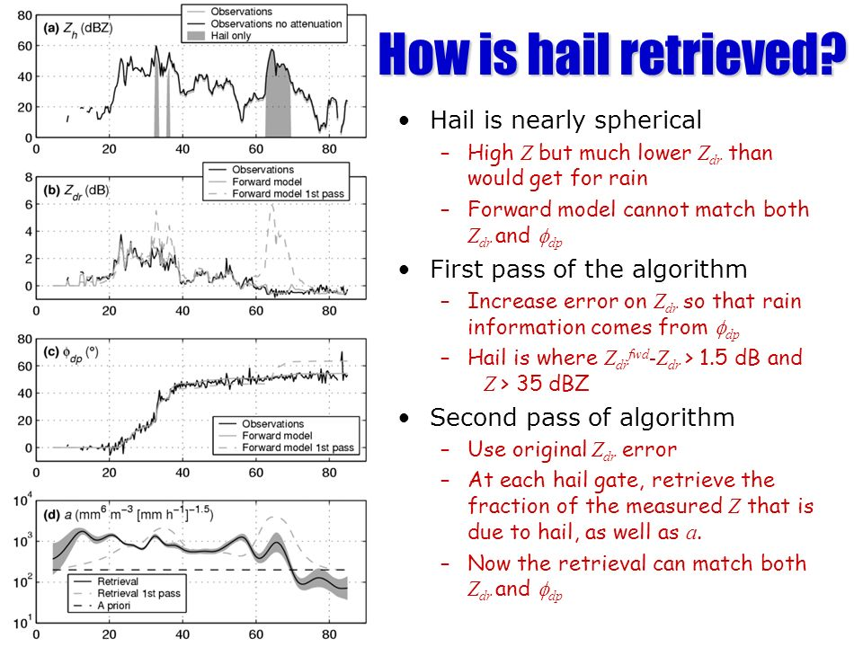 How is hail retrieved? Hail is nearly spherical –High Z but much lower Z dr than would get for rain –Forward model cannot match both Z dr and dp First