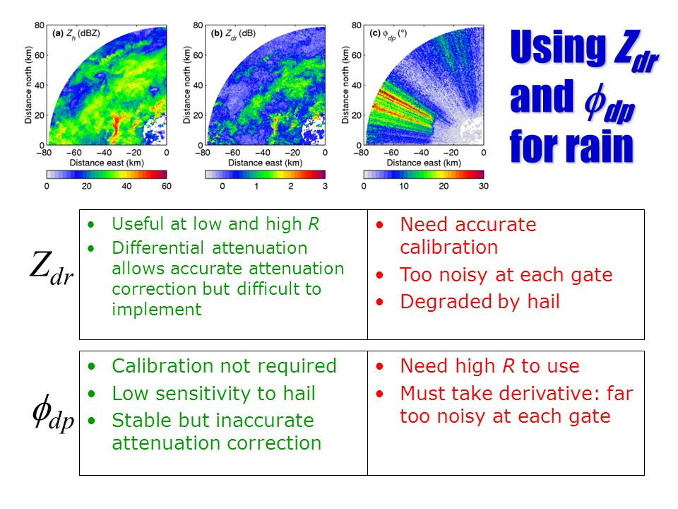 Using Z dr and dp for rain Useful at low and high R Differential attenuation allows accurate attenuation correction but difficult to implement Z dr Ca