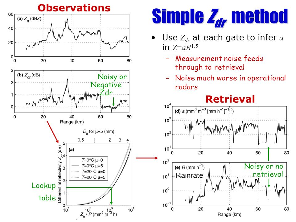 Simple Z dr method Use Z dr at each gate to infer a in Z=aR 1.5 –Measurement noise feeds through to retrieval –Noise much worse in operational radars