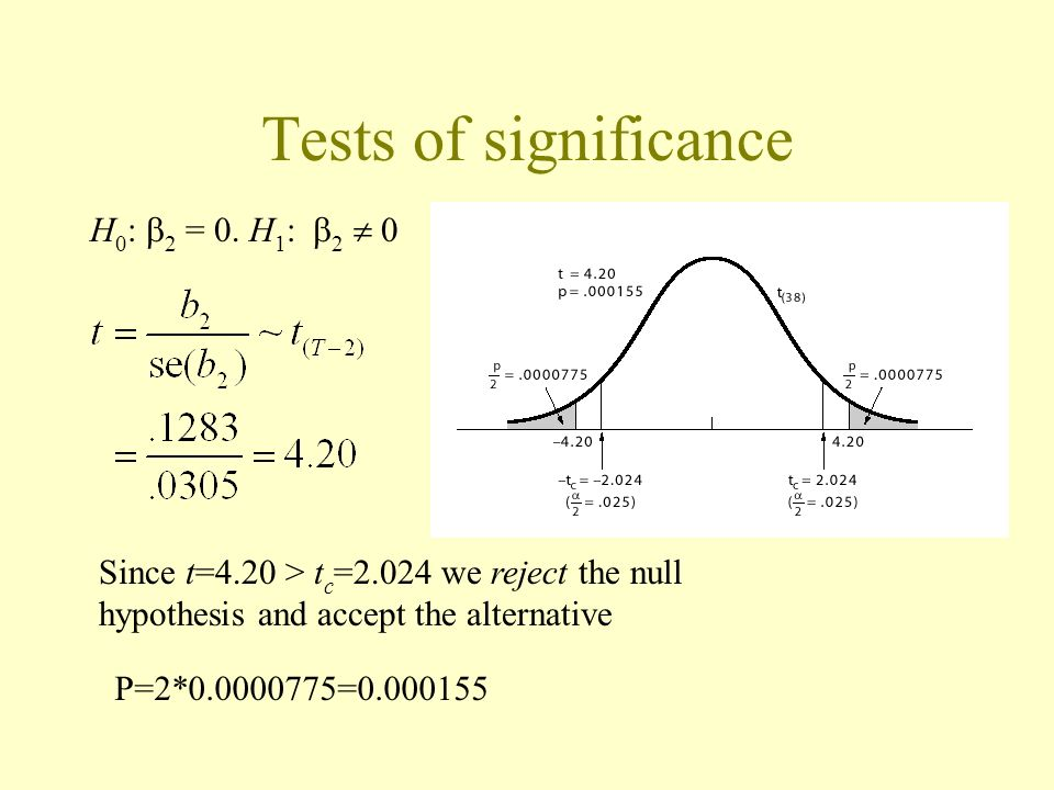 Tests of significance H 0 : 2 = 0. H 1 : 2 0 Since t=4.20 > t c =2.024 we reject the null hypothesis and accept the alternative P=2*0.0000775=0.000155