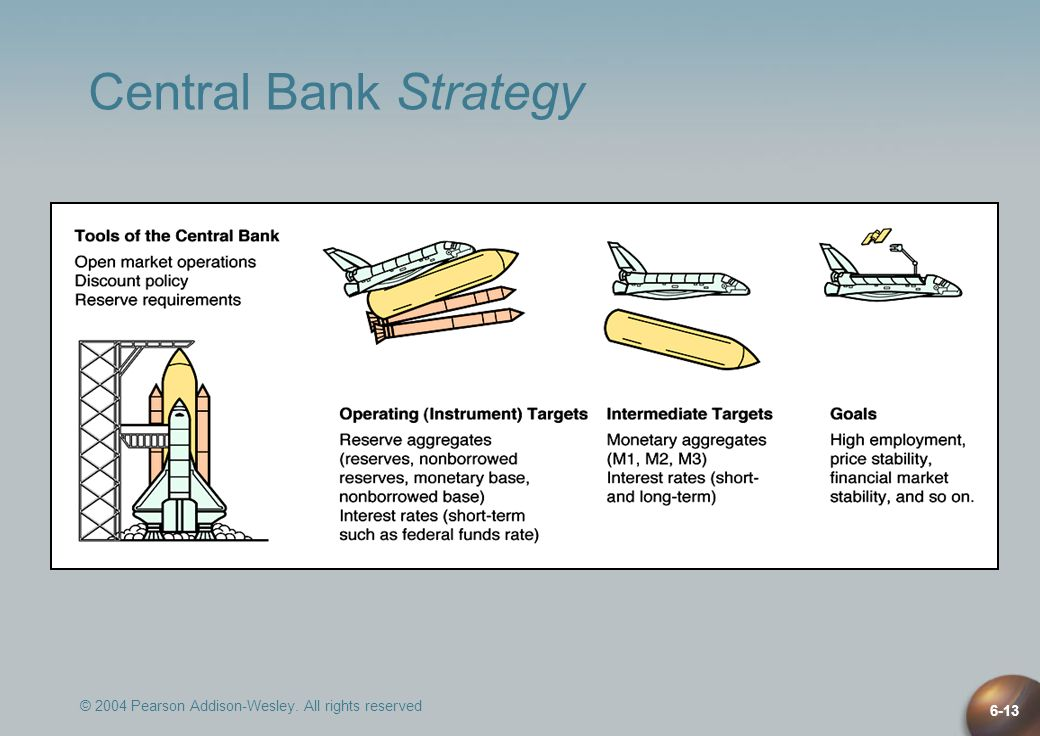 © 2004 Pearson Addison-Wesley. All rights reserved 6-13 Central Bank Strategy