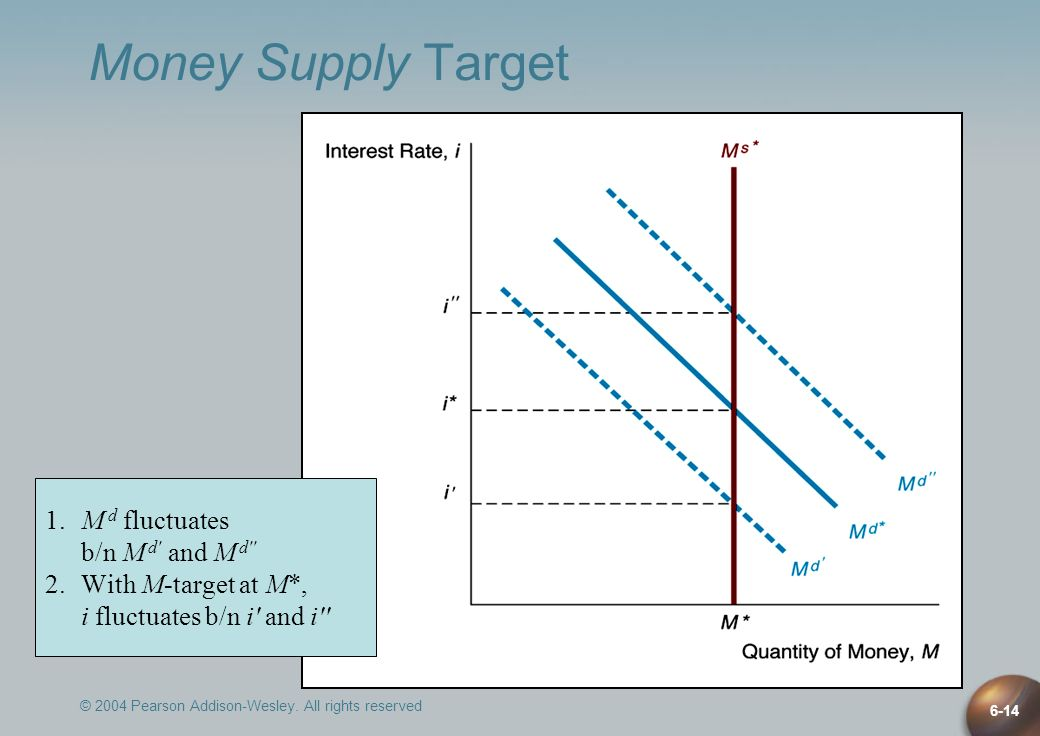 © 2004 Pearson Addison-Wesley. All rights reserved 6-14 Money Supply Target 1. M d fluctuates b/n M d' and M d'' 2. With M-target at M*, i fluctuates
