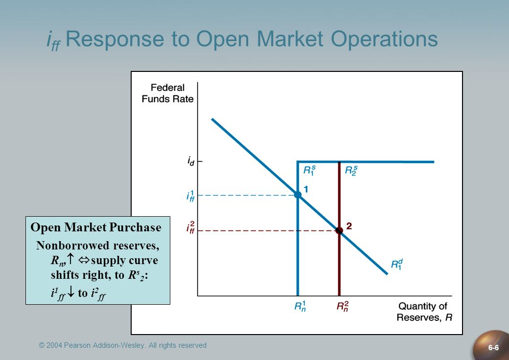 © 2004 Pearson Addison-Wesley. All rights reserved 6-6 i ff Response to Open Market Operations Open Market Purchase Nonborrowed reserves, R n, supply