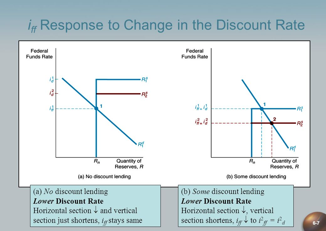 6-7 i ff Response to Change in the Discount Rate (a) No discount lending Lower Discount Rate Horizontal section and vertical section just shortens, i
