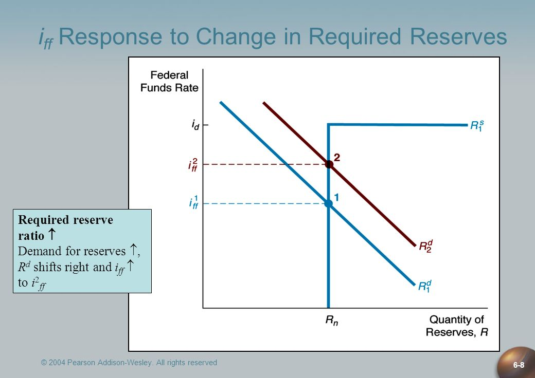 © 2004 Pearson Addison-Wesley. All rights reserved 6-8 Required reserve ratio Demand for reserves, R d shifts right and i ff to i 2 ff i ff Response t