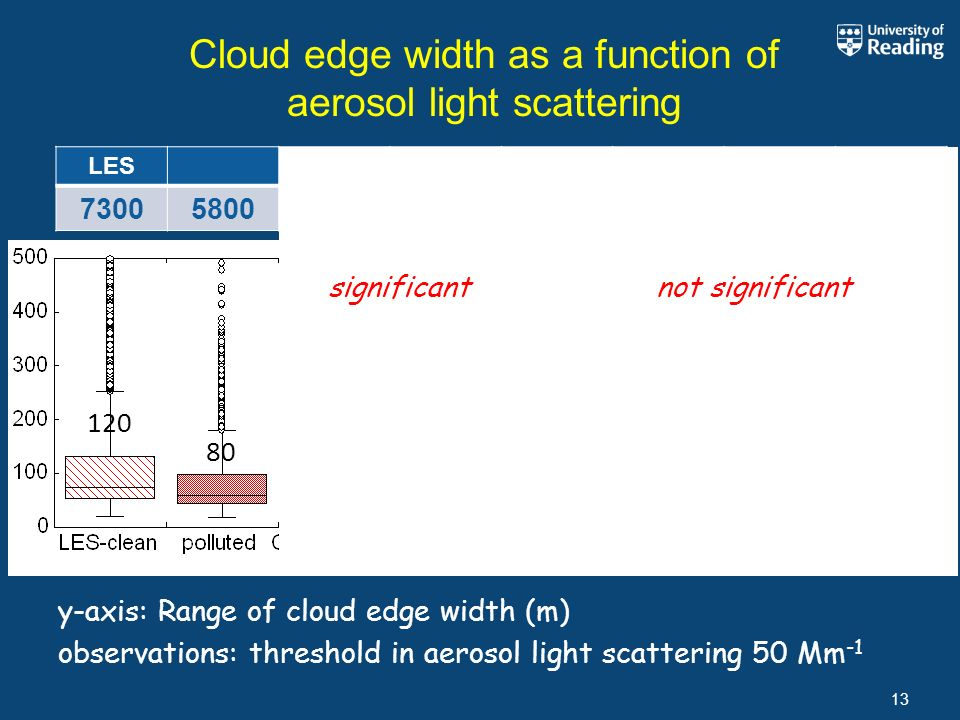 Cloud edge width as a function of aerosol light scattering 13 Range of cloud edge distance (m) 110 80 120 80 235 170 85 78 LESCOPSAzoresChina 7300580014514013010413 y-axis: Range of cloud edge width (m) observations: threshold in aerosol light scattering 50 Mm -1 significantnot significant