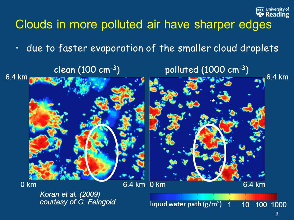 Clouds in more polluted air have sharper edges 3 1 liquid water path (g/m 2 ) due to faster evaporation of the smaller cloud droplets 101001000 courtesy of G.