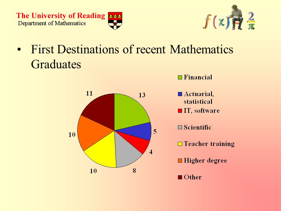 First Destinations of recent Mathematics Graduates
