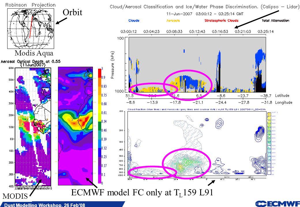 Slide 11 Dust Modelling Workshop, 26 Feb08 ECMWF model FC only at T L 159 L91 Modis Aqua MODIS Orbit