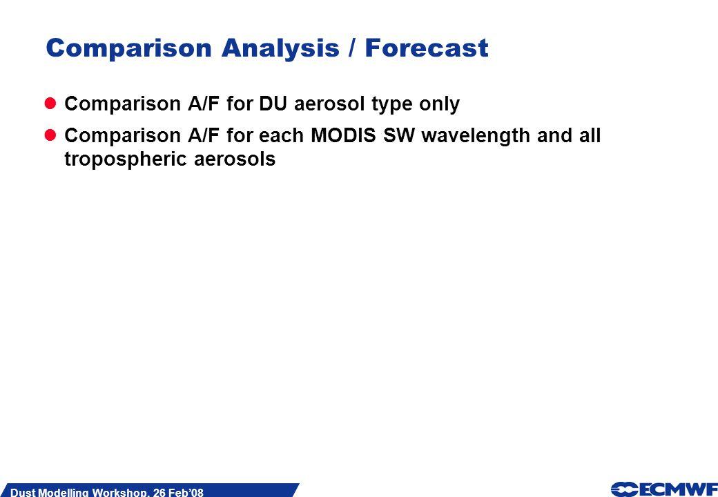 Slide 18 Dust Modelling Workshop, 26 Feb08 Comparison Analysis / Forecast Comparison A/F for DU aerosol type only Comparison A/F for each MODIS SW wavelength and all tropospheric aerosols