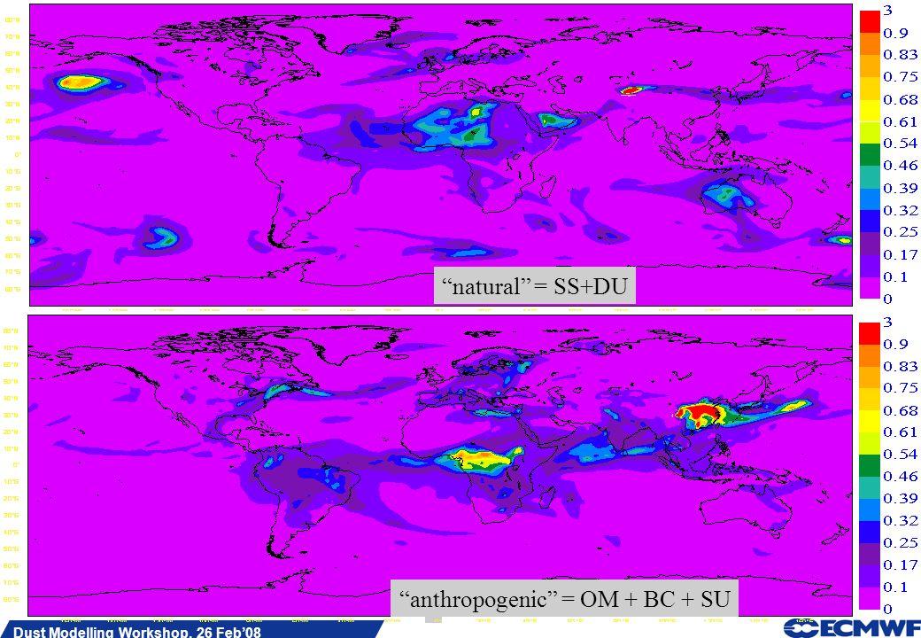 Slide 7 Dust Modelling Workshop, 26 Feb08 natural = SS+DU anthropogenic = OM + BC + SU