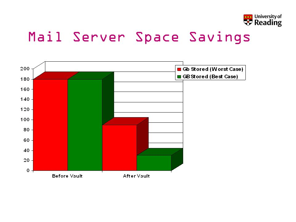 Mail Server Space Savings