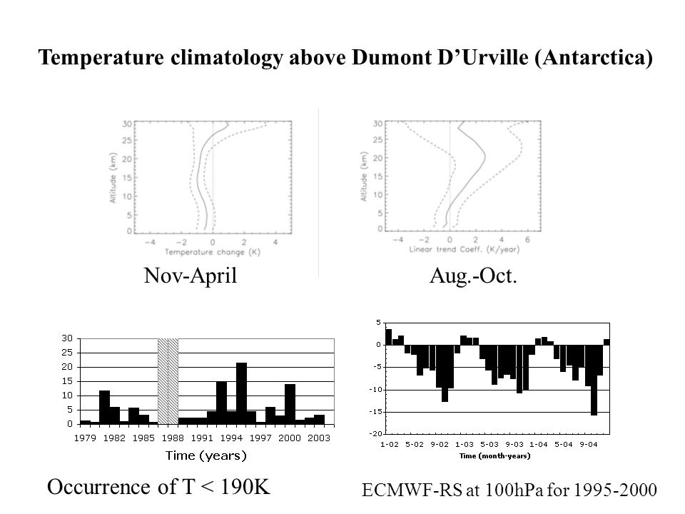 Response to the 11-year solar cycle US Rocket sites Tropics Sub-tropics Mid-latitudes Kekchut et al., 2005