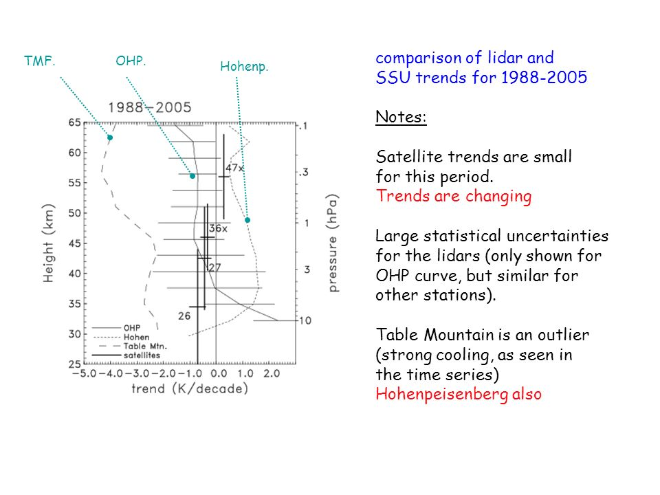 comparison of lidar and SSU trends for 1988-2005 Notes: Satellite trends are small for this period. Trends are changing Large statistical uncertaintie