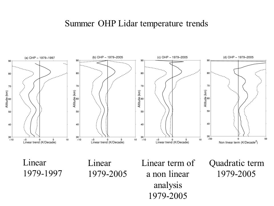 Trends updated with rocket sondes 1969-1995 Rockets and lidar Heiss (81°N)