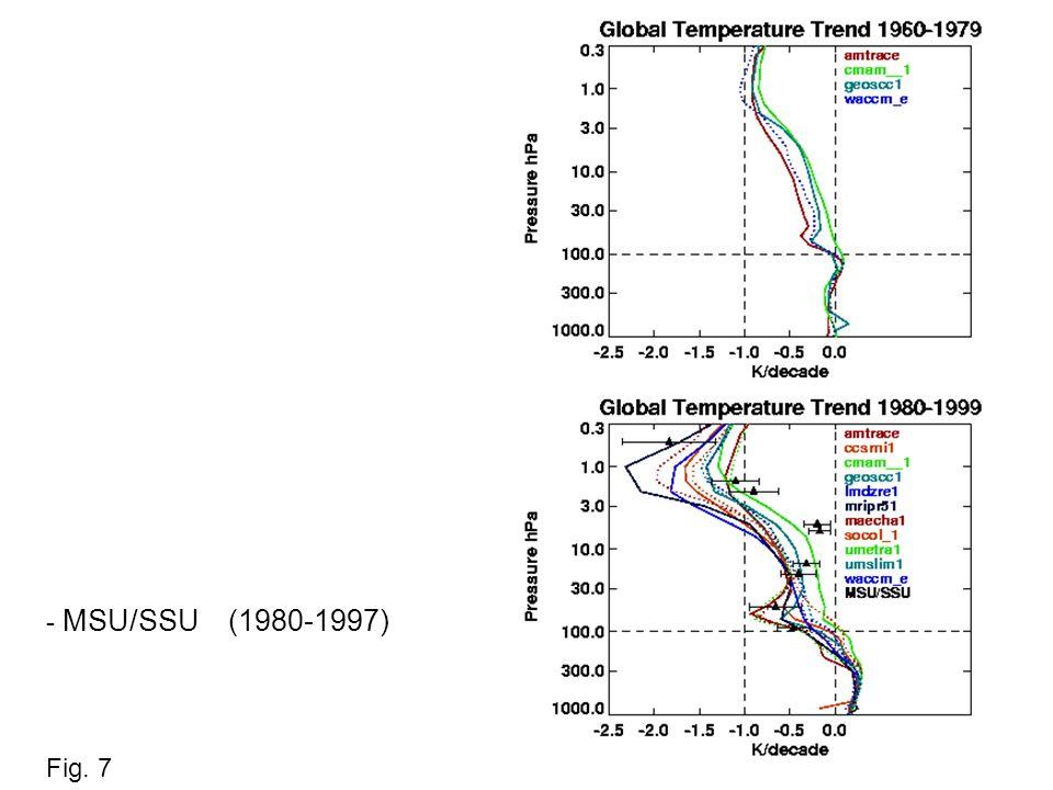 - MSU/SSU (1980-1997) Fig. 7