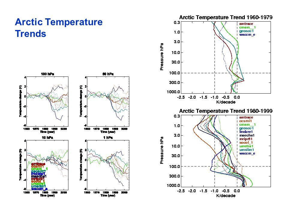 Arctic Temperature Trends