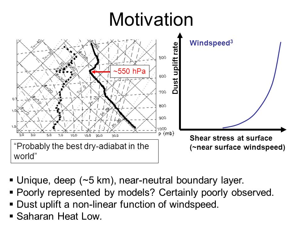 Motivation Probably the best dry-adiabat in the world ~550 hPa Unique, deep (~5 km), near-neutral boundary layer.