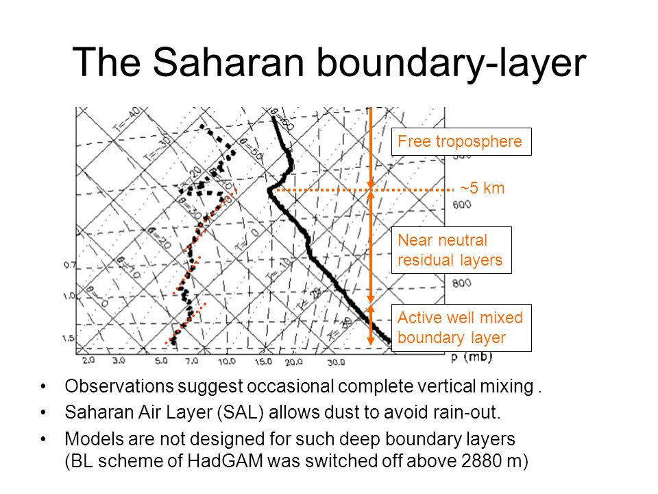 The Saharan boundary-layer Observations suggest occasional complete vertical mixing.