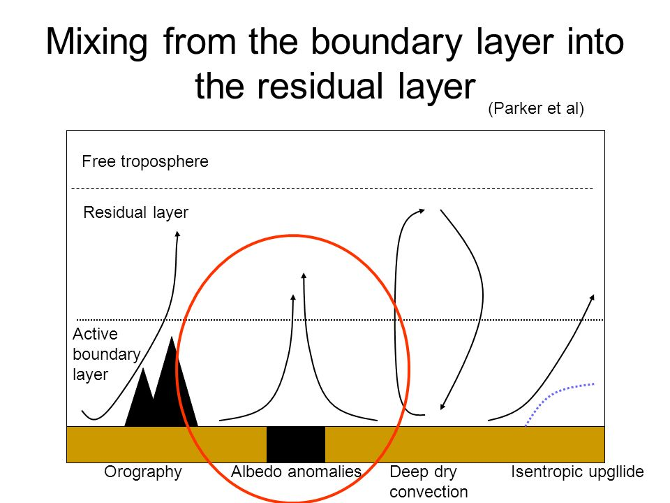 Mixing from the boundary layer into the residual layer Free troposphere Residual layer Active boundary layer OrographyIsentropic upgllideDeep dry convection Albedo anomalies (Parker et al)
